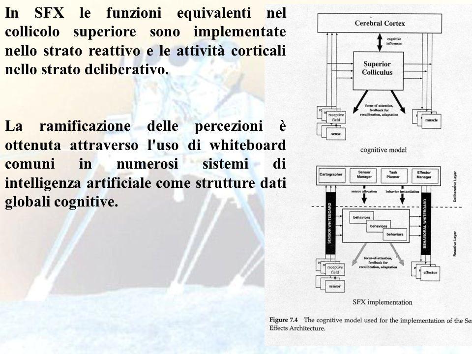 In SFX le funzioni equivalenti nel collicolo superiore sono implementate nello strato reattivo e le attività corticali nello strato deliberativo.
