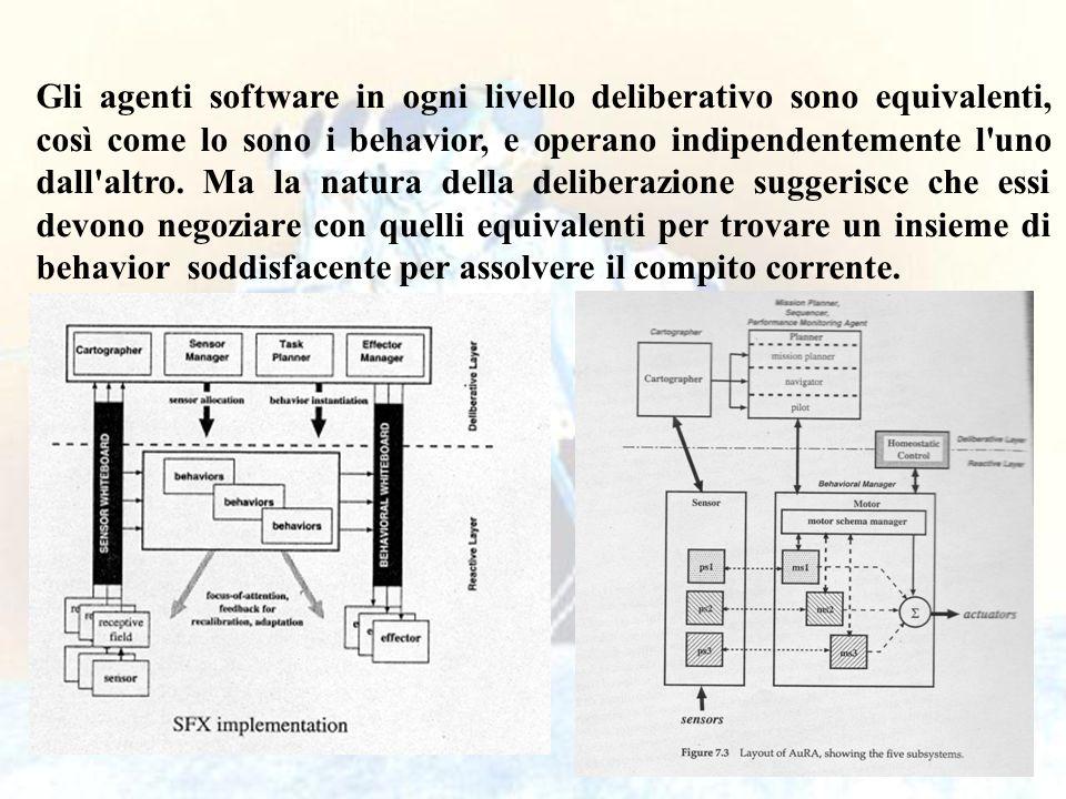 Gli agenti software in ogni livello deliberativo sono equivalenti, così come lo sono i behavior, e operano indipendentemente l uno dall altro.
