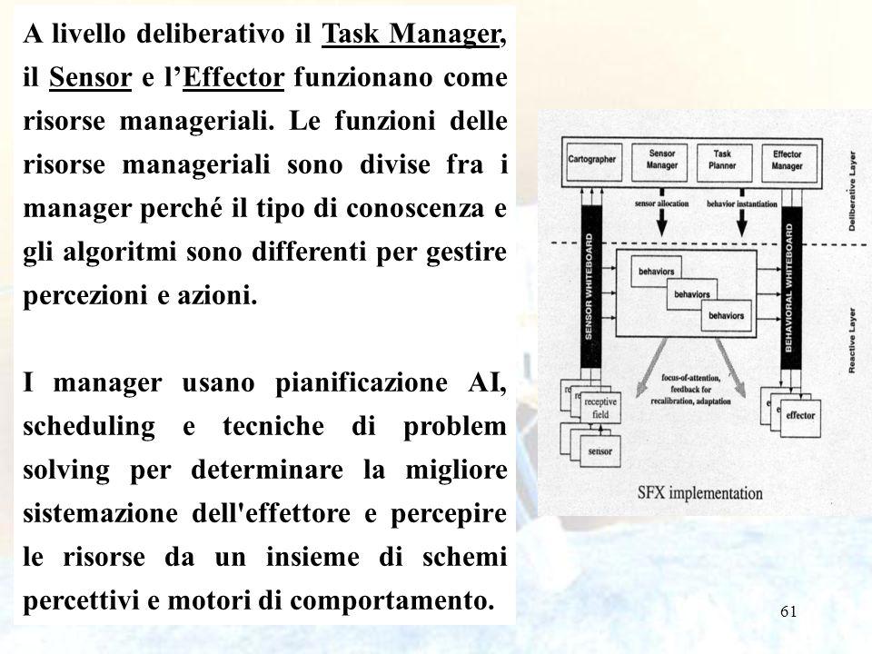 A livello deliberativo il Task Manager, il Sensor e l'Effector funzionano come risorse manageriali. Le funzioni delle risorse manageriali sono divise fra i manager perché il tipo di conoscenza e gli algoritmi sono differenti per gestire percezioni e azioni.