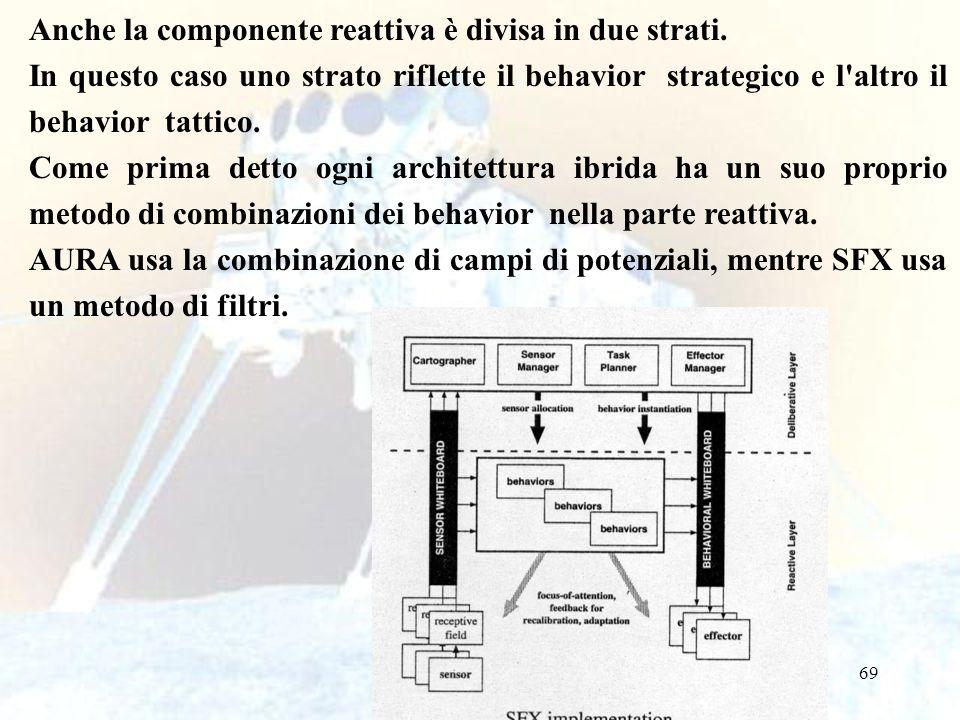 Anche la componente reattiva è divisa in due strati.