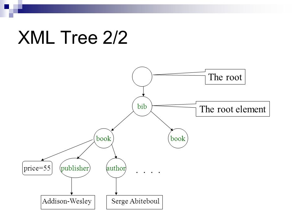 XML Tree 2/2 The root The root element . . . . bib book book publisher