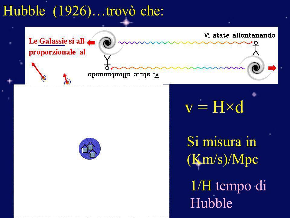 v = H×d Hubble (1926)…trovò che: Si misura in (Km/s)/Mpc