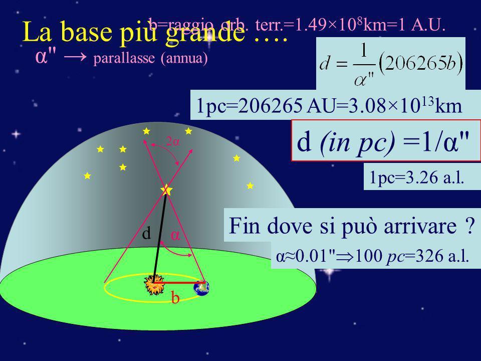 La base più grande …. d (in pc) =1/α α → parallasse (annua)