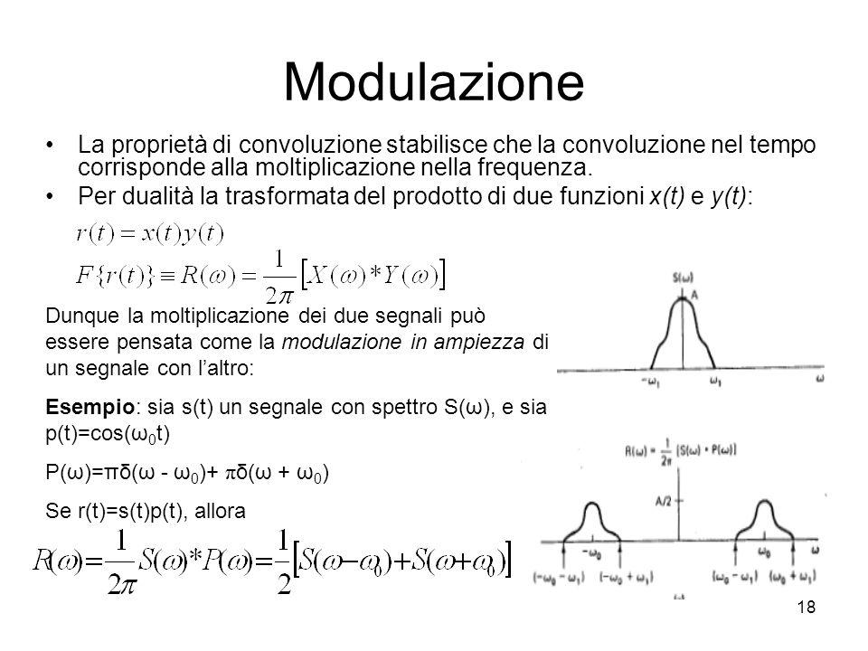 Modulazione La proprietà di convoluzione stabilisce che la convoluzione nel tempo corrisponde alla moltiplicazione nella frequenza.