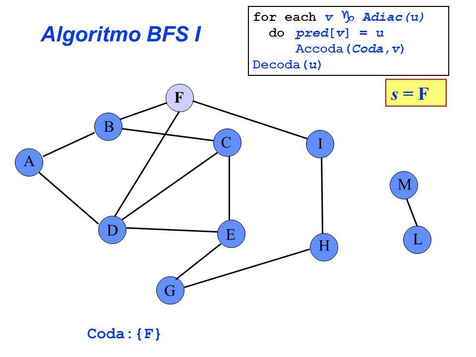 Algoritmo BFS I s = F F B C I A M D E L H G Coda:{F}