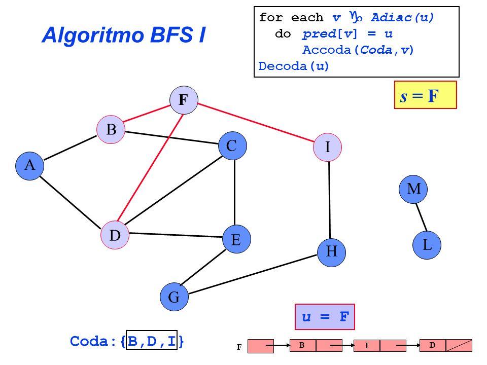 Algoritmo BFS I s = F F B C I A M D E L H G u = F Coda:{B,D,I}