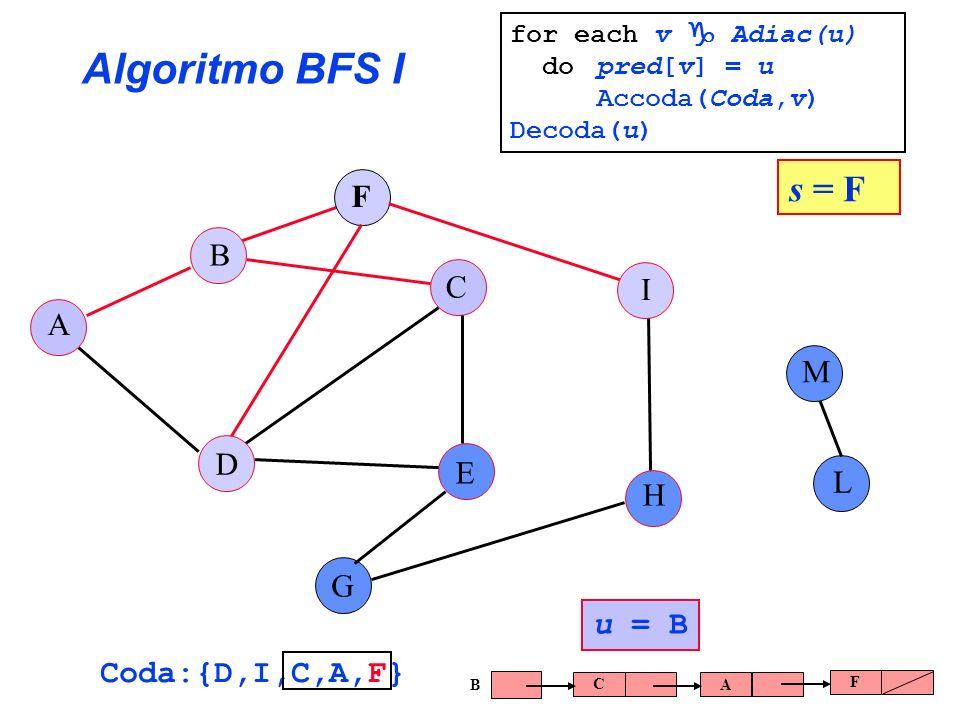 Algoritmo BFS I s = F F B C I A M D E L H G u = B Coda:{D,I,C,A,F}