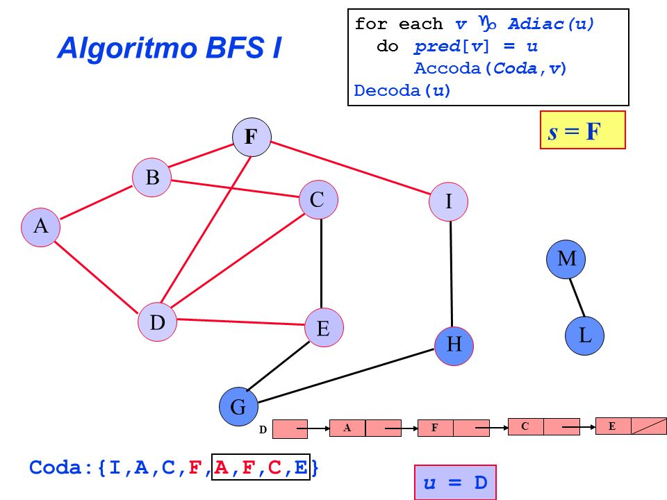 Algoritmo BFS I s = F F B C I A M D E L H G Coda:{I,A,C,F,A,F,C,E}