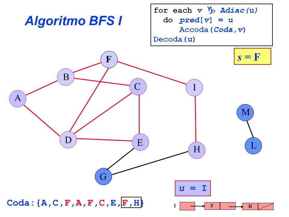 Algoritmo BFS I s = F F B C I A M D E L H G u = I