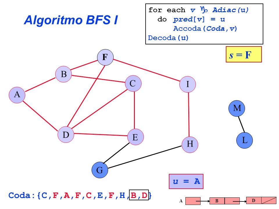 Algoritmo BFS I s = F F B C I A M D E L H G u = A