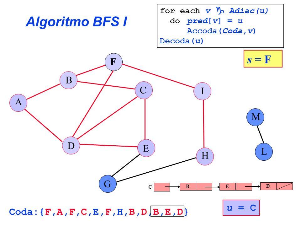 Algoritmo BFS I s = F F B C I A M D E L H G u = C