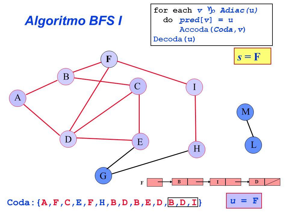 Coda:{A,F,C,E,F,H,B,D,B,E,D,B,D,I}