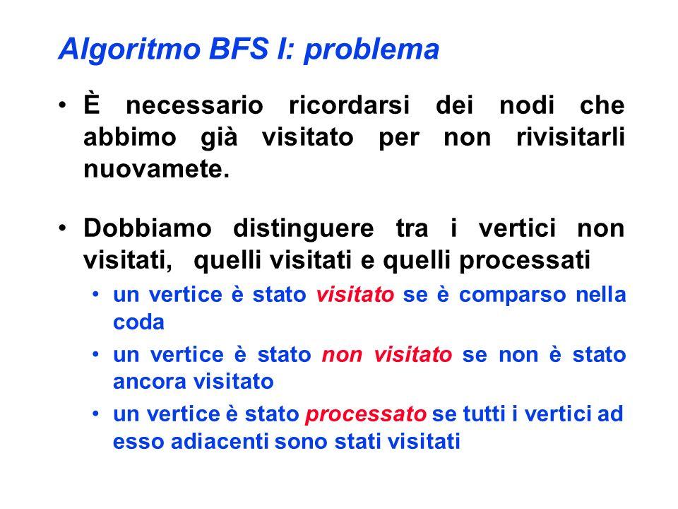 Algoritmo BFS I: problema