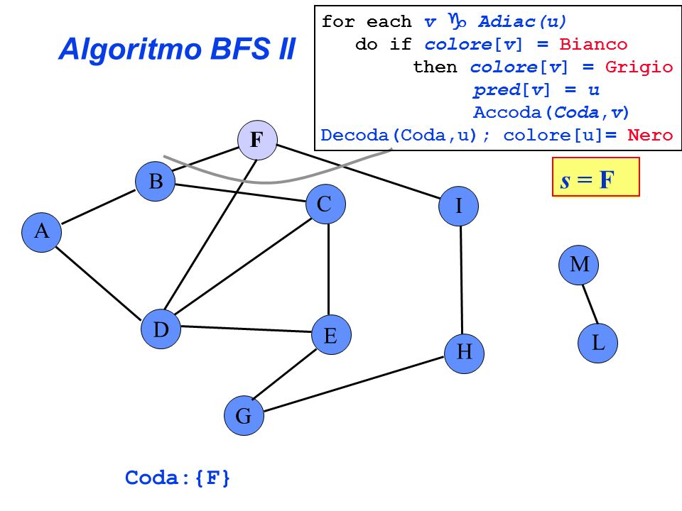 Algoritmo BFS II s = F F B C I A M D E L H G Coda:{F}