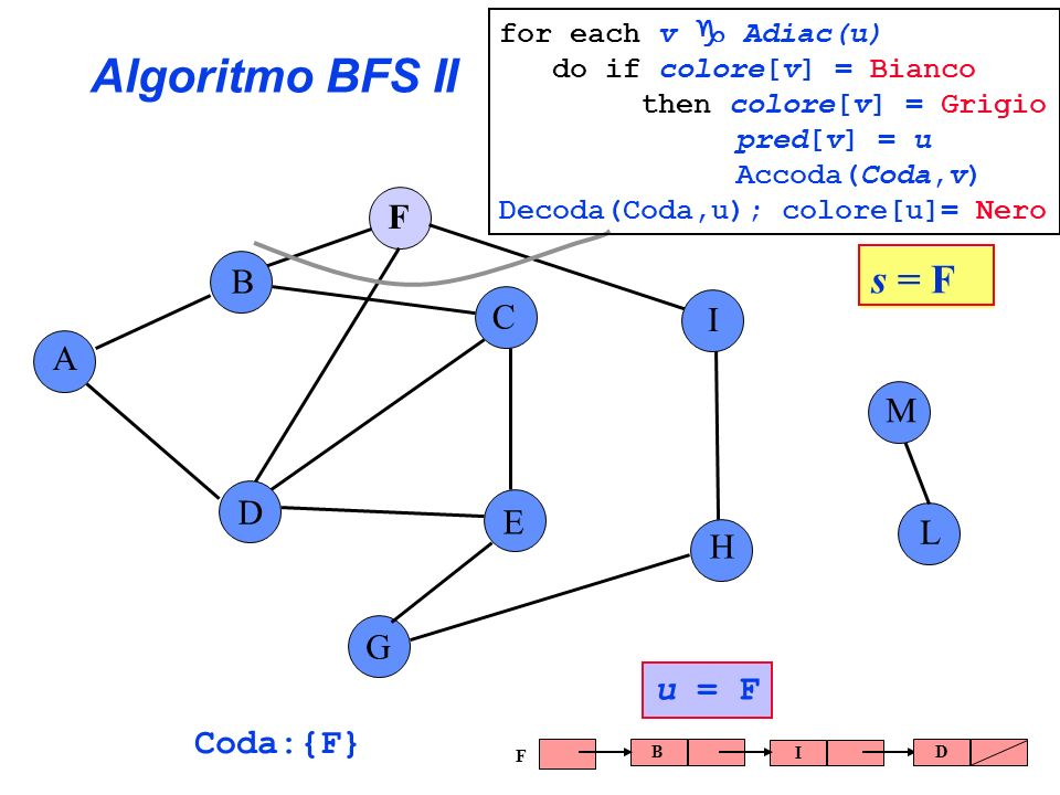 Algoritmo BFS II s = F F B C I A M D E L H G u = F Coda:{F}