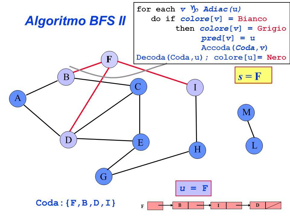 Algoritmo BFS II s = F F B C I A M D E L H G u = F Coda:{F,B,D,I}
