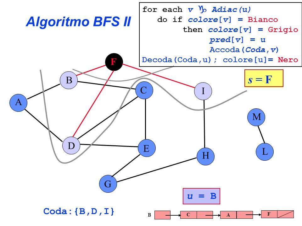 Algoritmo BFS II s = F F B C I A M D E L H G u = B Coda:{B,D,I}