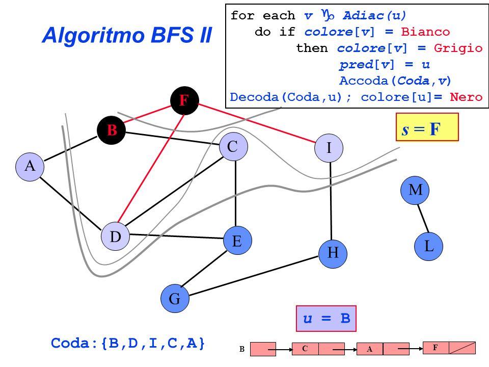 Algoritmo BFS II s = F F B C I A M D E L H G u = B Coda:{B,D,I,C,A}