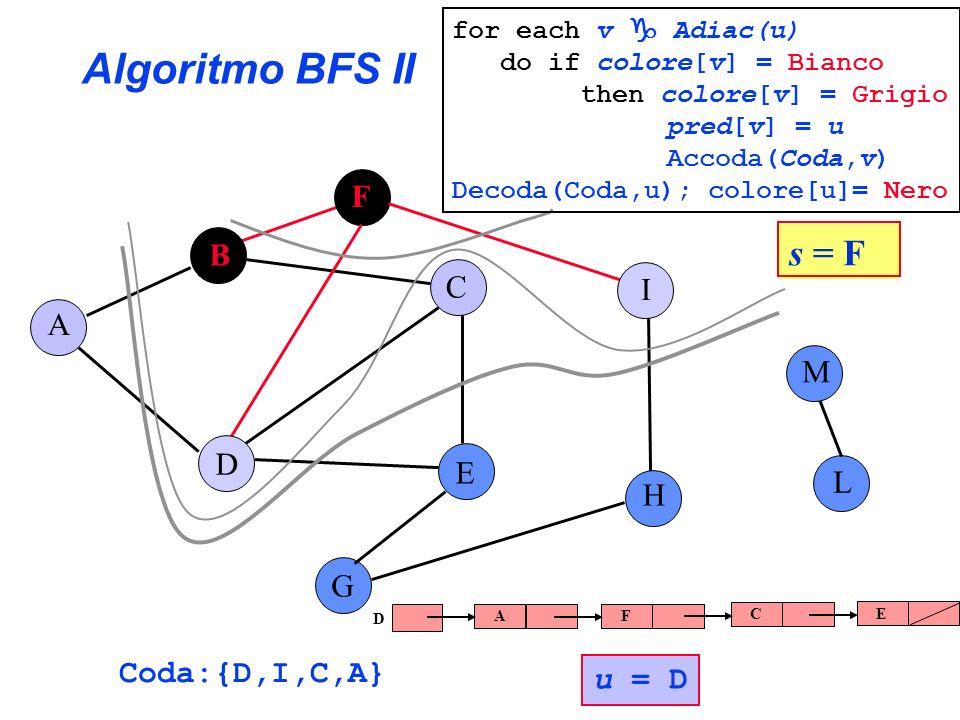 Algoritmo BFS II s = F F B C I A M D E L H G Coda:{D,I,C,A} u = D