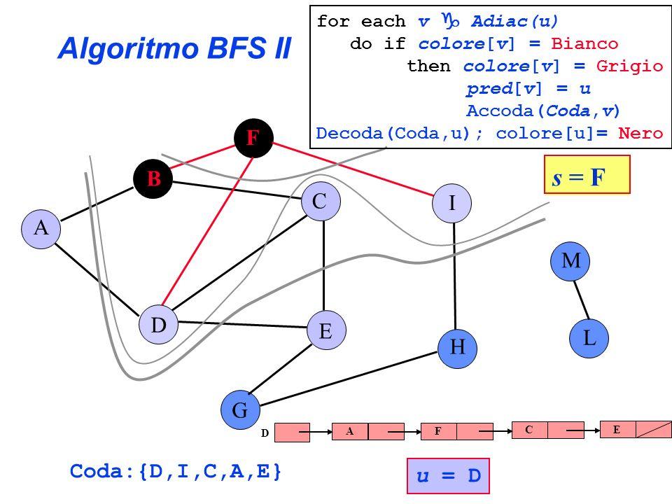 Algoritmo BFS II s = F F B C I A M D E L H G Coda:{D,I,C,A,E} u = D
