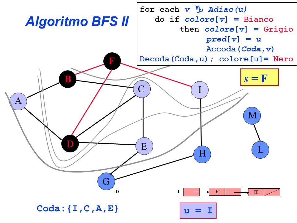 Algoritmo BFS II s = F F B C I A M D E L H G Coda:{I,C,A,E} u = I