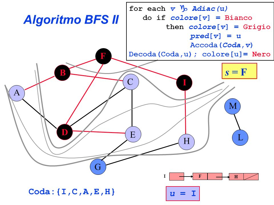Algoritmo BFS II s = F F B C I A M D E L H G Coda:{I,C,A,E,H} u = I