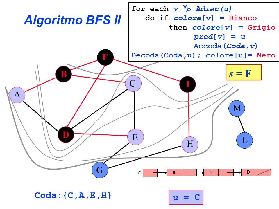Algoritmo BFS II s = F F B C I A M D E L H G Coda:{C,A,E,H} u = C