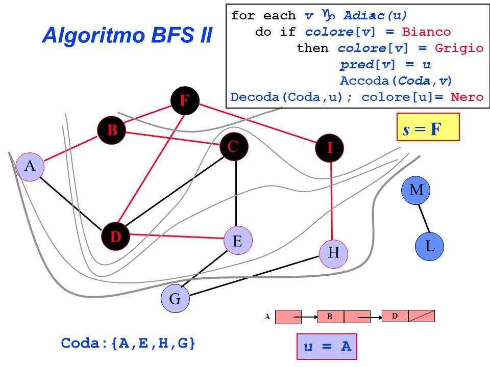 Algoritmo BFS II s = F F B C I A M D E L H G Coda:{A,E,H,G} u = A