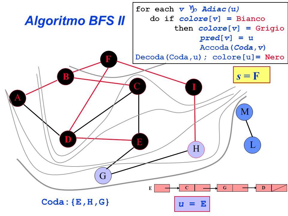 Algoritmo BFS II s = F F B C I A M D E L H G Coda:{E,H,G} u = E