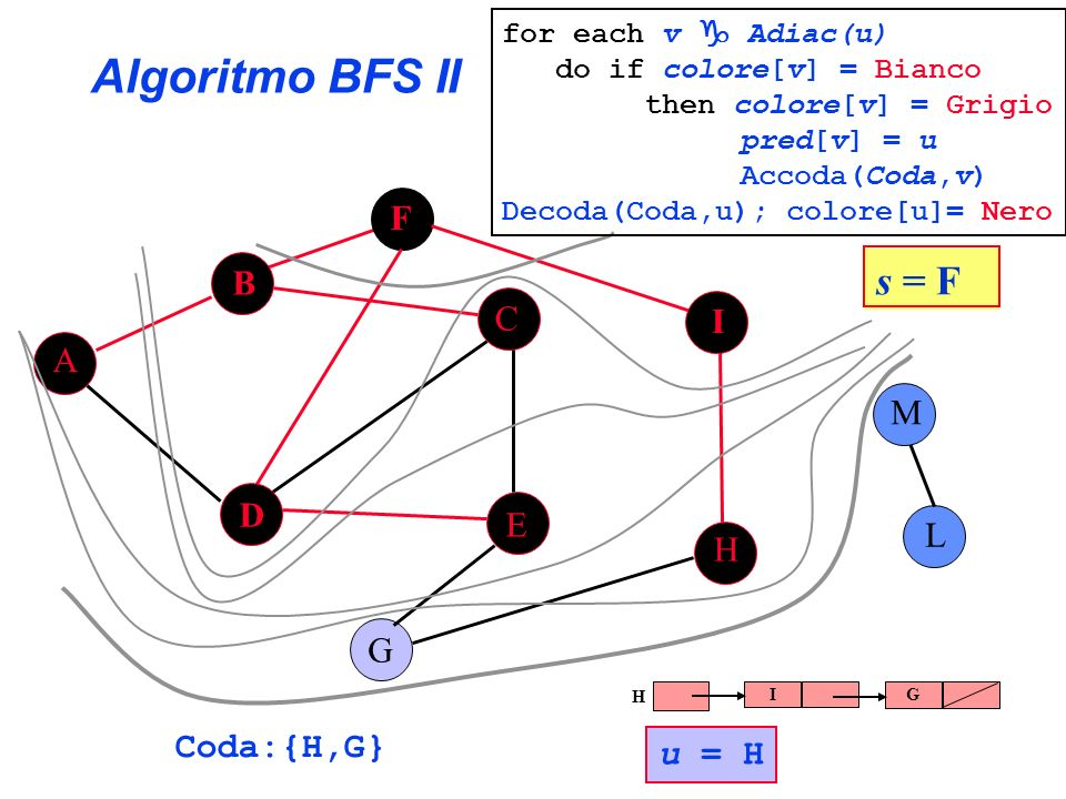 Algoritmo BFS II s = F F B C I A M D E L H G Coda:{H,G} u = H