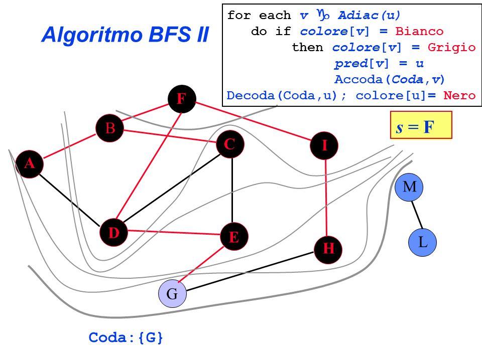 Algoritmo BFS II s = F F B C I A M D E L H G Coda:{G}