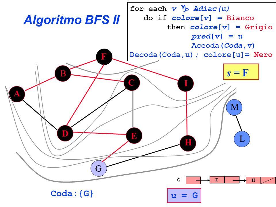 Algoritmo BFS II s = F F B C I A M D E L H G Coda:{G} u = G