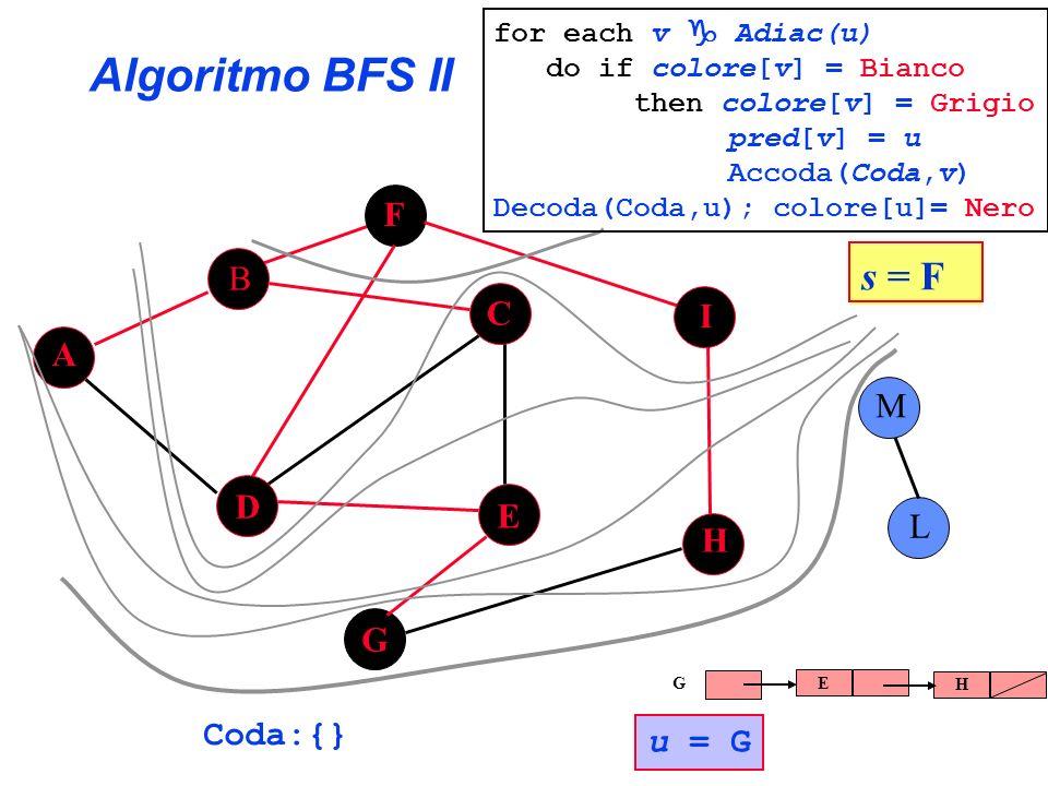 Algoritmo BFS II s = F F B C I A M D E L H G Coda:{} u = G