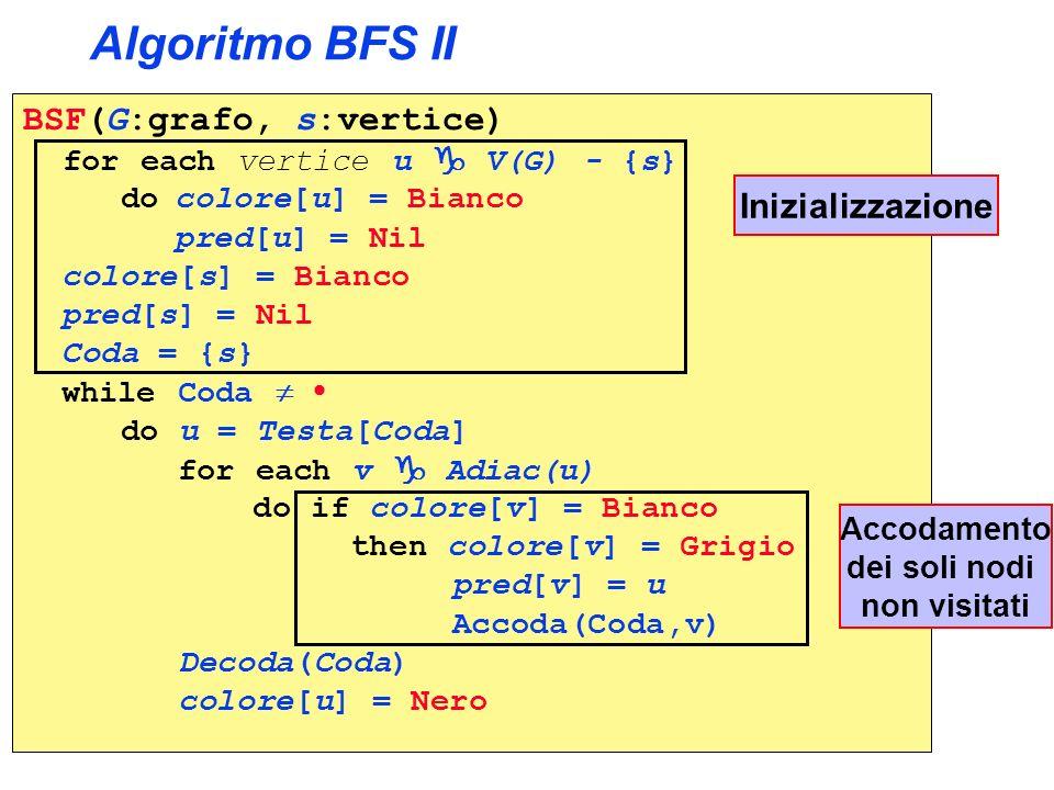 Algoritmo BFS II BSF(G:grafo, s:vertice) Inizializzazione