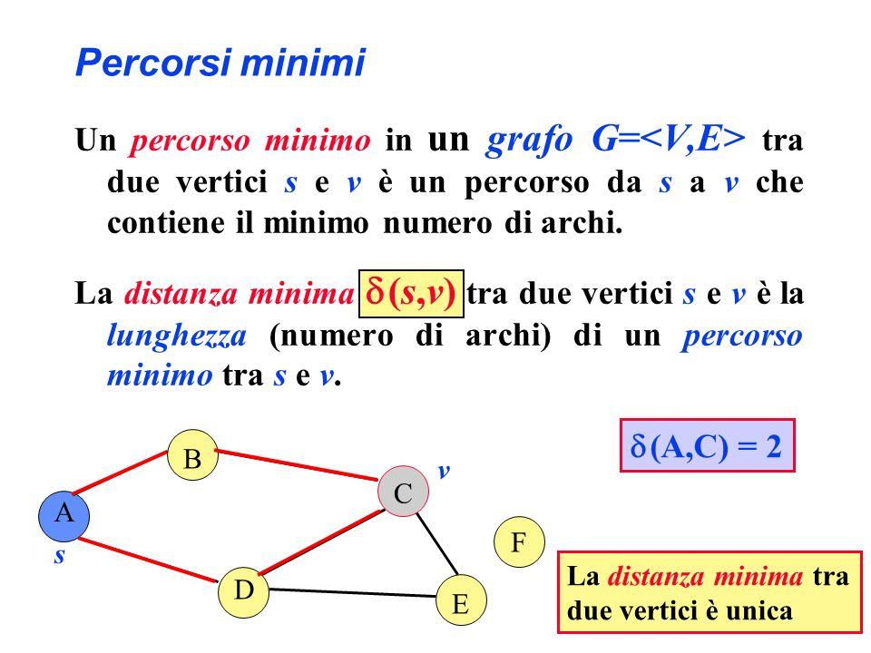 Percorsi minimi Un percorso minimo in un grafo G=<V,E> tra due vertici s e v è un percorso da s a v che contiene il minimo numero di archi.