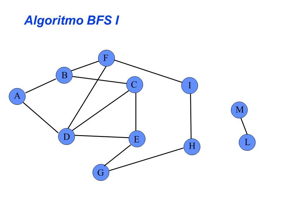 Algoritmo BFS I F B C I A M D E L H G