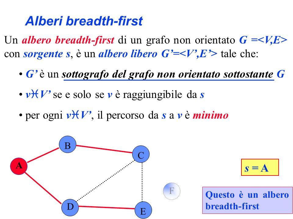 Alberi breadth-first Un albero breadth-first di un grafo non orientato G =<V,E> con sorgente s, è un albero libero G'=<V',E'> tale che: