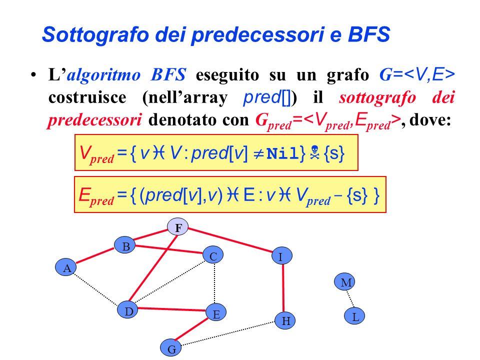 Sottografo dei predecessori e BFS