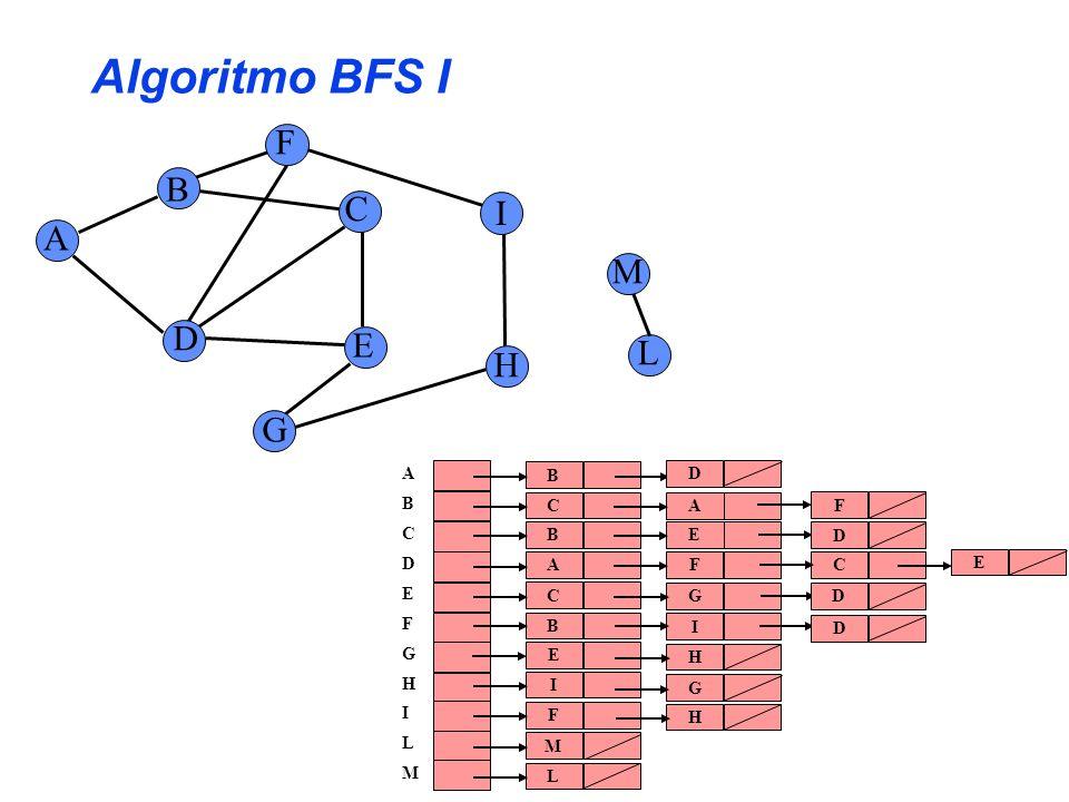 Algoritmo BFS I F B C I A M D E L H G A B C D E F G H I L M B D C A F