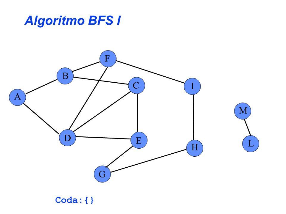 Algoritmo BFS I F B C I A M D E L H G Coda:{}