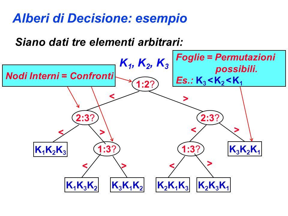 Alberi di Decisione: esempio