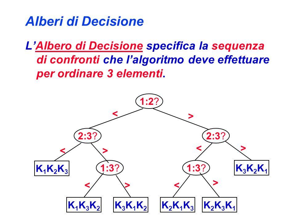 Alberi di Decisione L'Albero di Decisione specifica la sequenza di confronti che l'algoritmo deve effettuare per ordinare 3 elementi.
