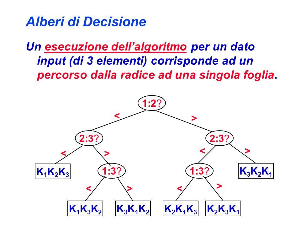 Alberi di Decisione Un esecuzione dell'algoritmo per un dato input (di 3 elementi) corrisponde ad un percorso dalla radice ad una singola foglia.