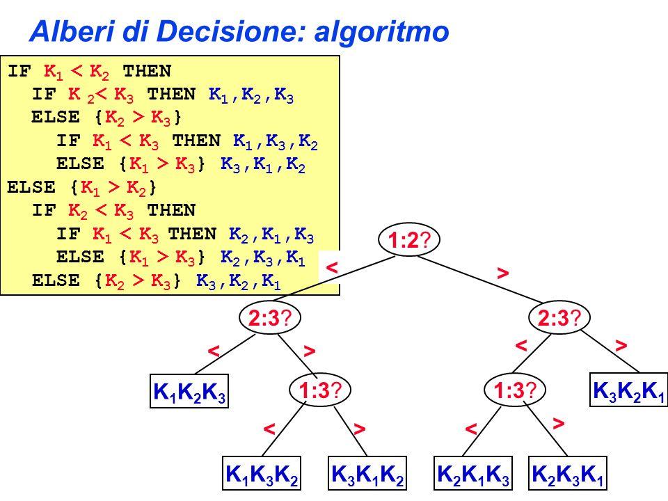 Alberi di Decisione: algoritmo
