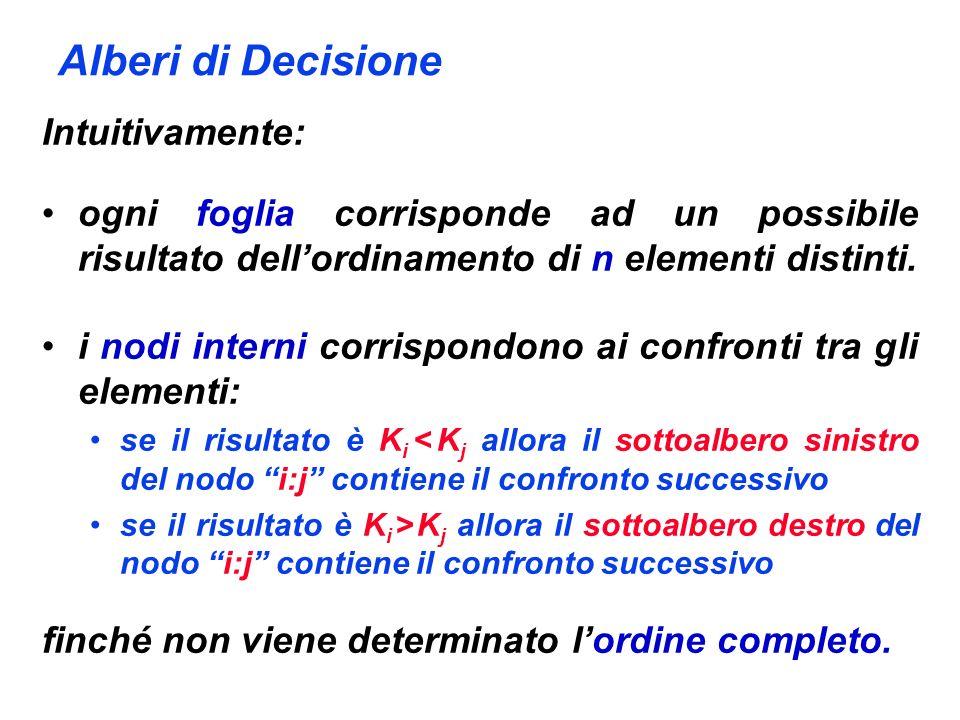 Alberi di Decisione Intuitivamente: