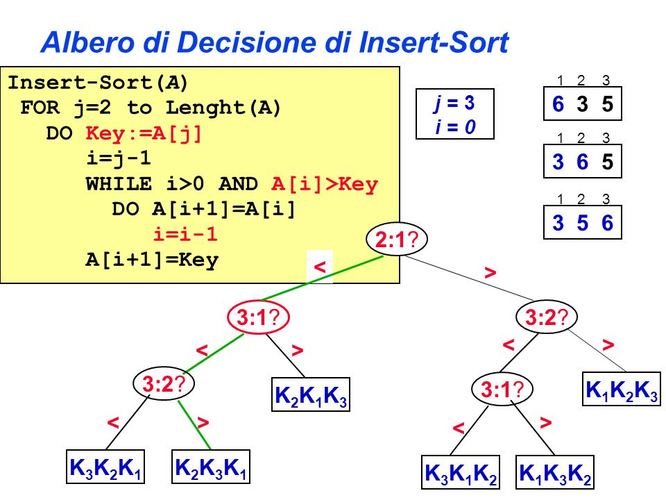 Albero di Decisione di Insert-Sort