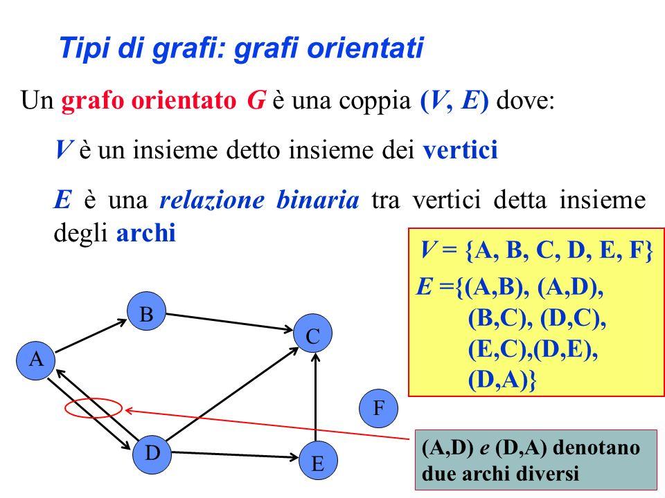 Tipi di grafi: grafi orientati