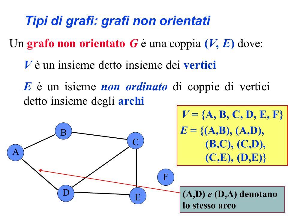 Tipi di grafi: grafi non orientati