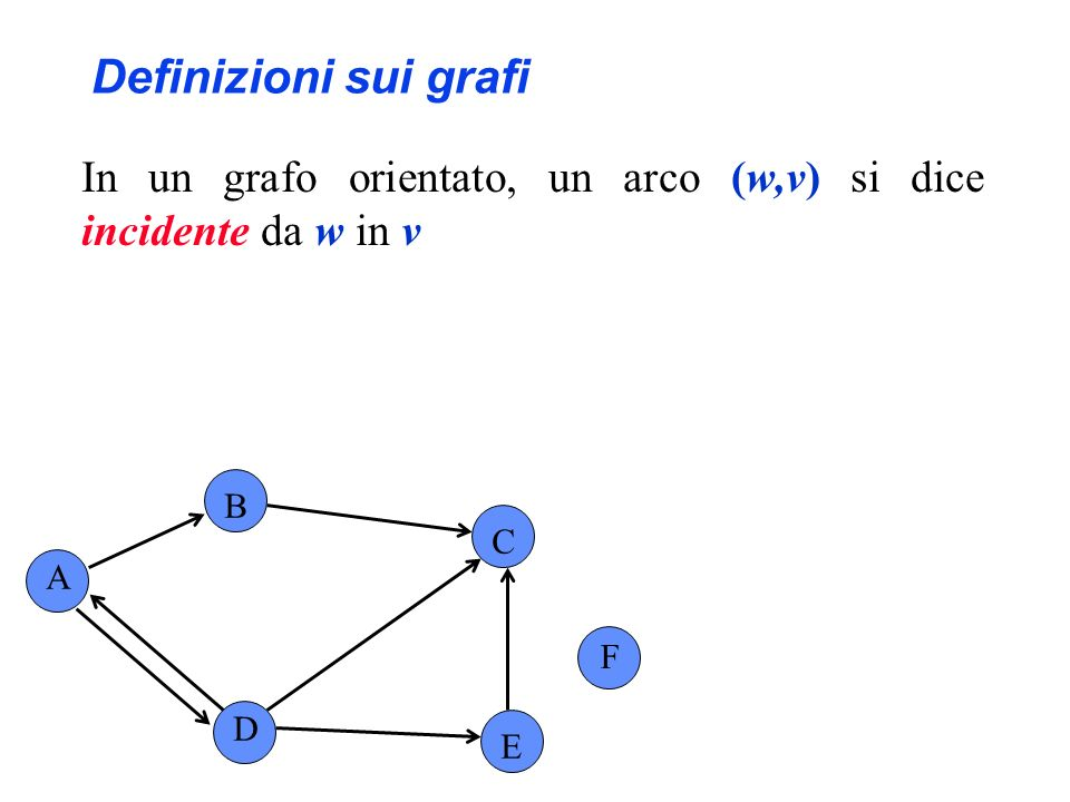 Definizioni sui grafi In un grafo orientato, un arco (w,v) si dice incidente da w in v B C A F D E