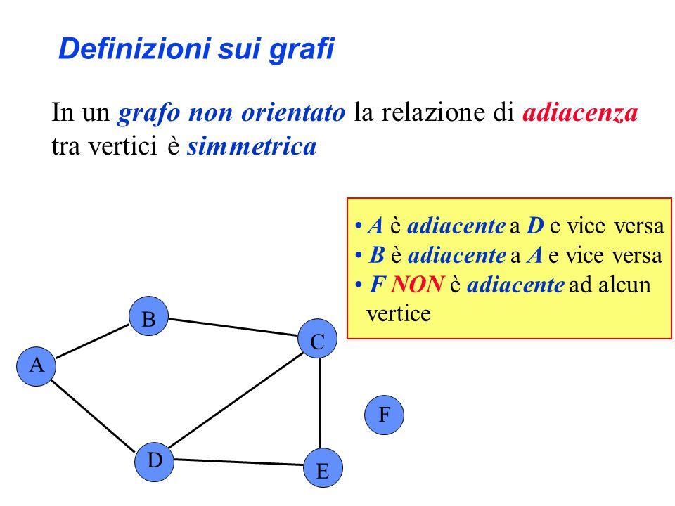 Definizioni sui grafi In un grafo non orientato la relazione di adiacenza tra vertici è simmetrica.